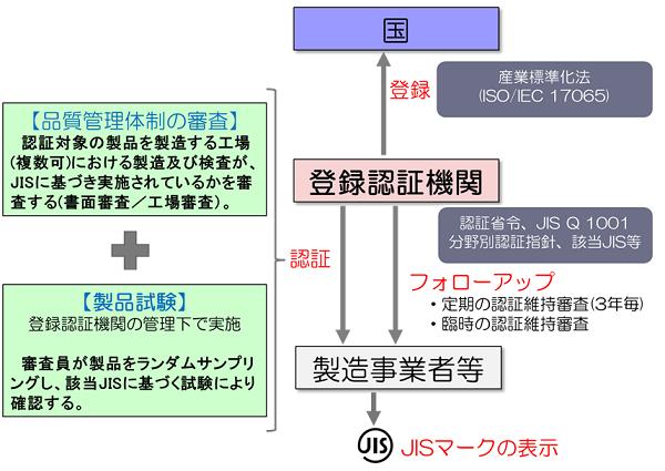 JISマーク表示制度とは   JIS製品認証   一般財団法人 日本建築総合 ...